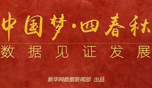中国梦•四春秋:数据见证发展