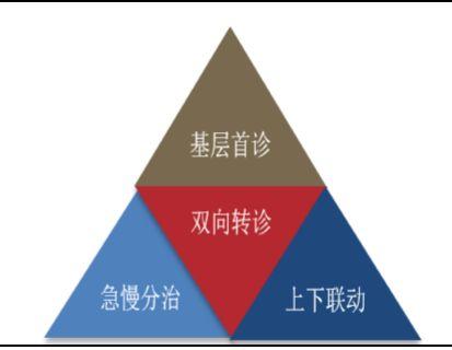 深化醫改 海南重點建設分級診療 全民醫保等5項制度