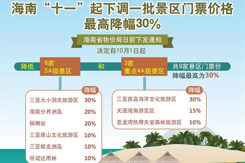 """海南""""十一""""起下调一批景区门票价格 最高降幅30%"""