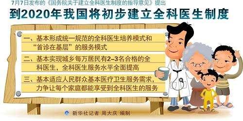 海南省提出:2020年每万名居民拥有2-3名全科医生