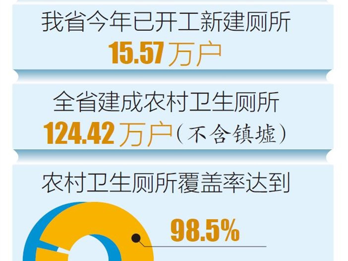 我省農村衛生廁所覆蓋率達98.5%
