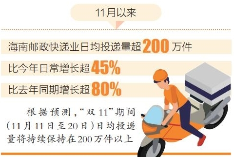 """""""雙11""""當天海南處理快件超220萬件同比增長超50%"""